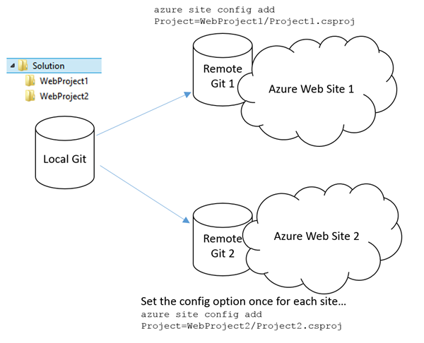 Git Deploying from one Repo to two separate Azure Web Sites