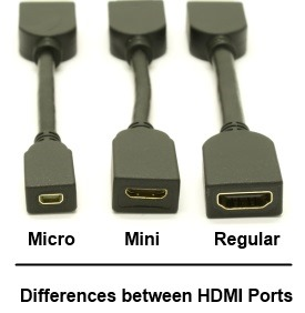 Micro HDMI sucks.