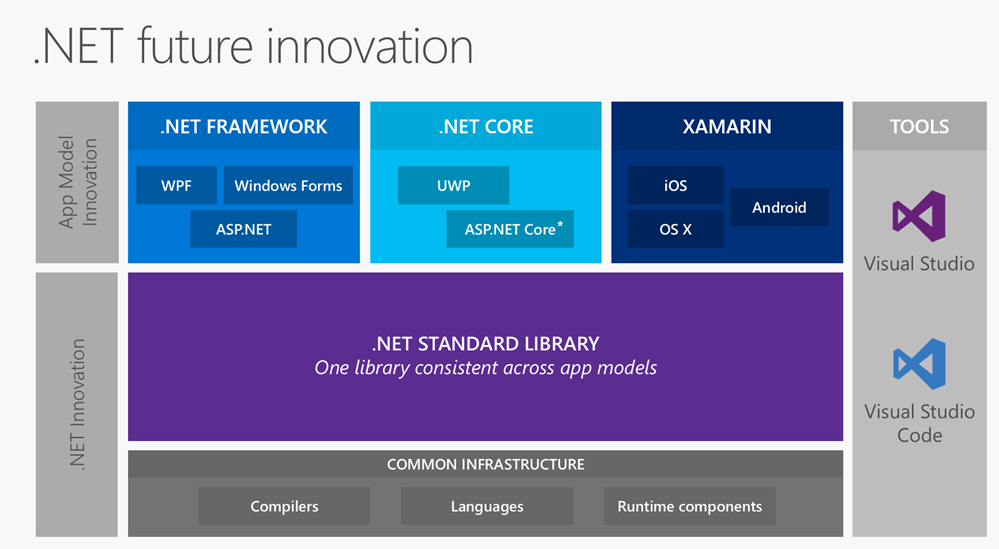 .NET Standard Library means a modular BCL that can be used on all app models