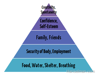 Maslow's heirarchy of needs, as a pyramid