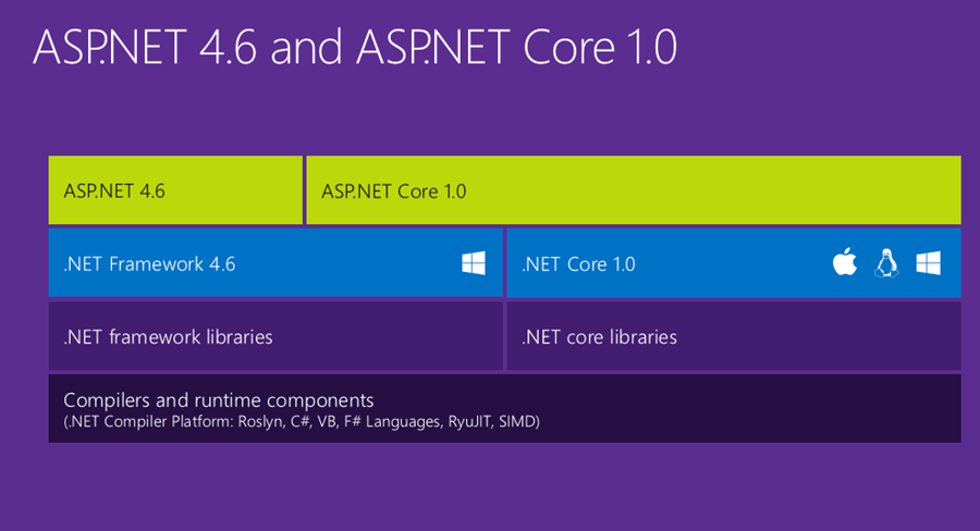 ASP.NET 5 is dead - Introducing ASP.NET Core 1.0 and .NET Core 1.0