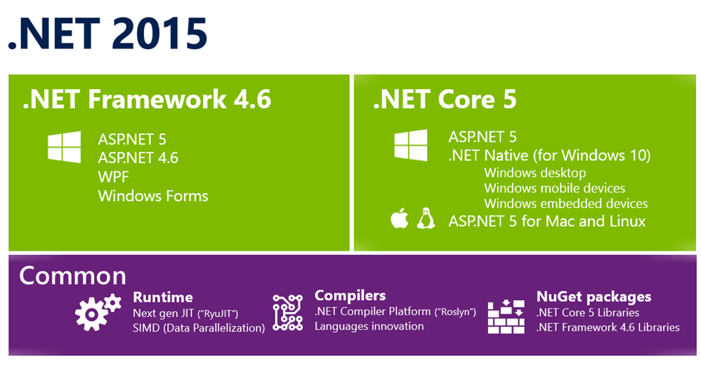 The .NET 2015 Wave