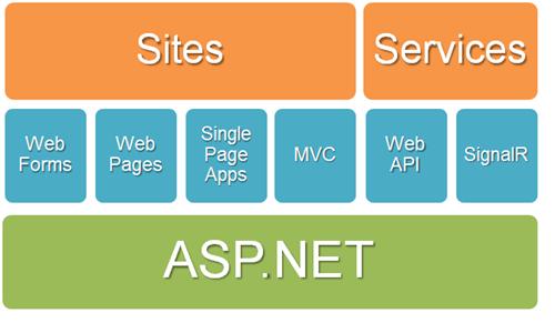 One ASP.NET Diagram