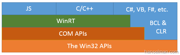 How to call WinRT APIs in Windows 8 from C# Desktop Applications - WinRT Diagram