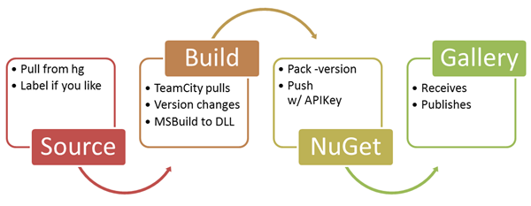 Progession Diagram: Source, Build, NuGet, Gallery