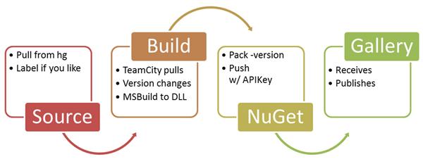 Progession Diagram: Source, Build, NuGet, Gallery