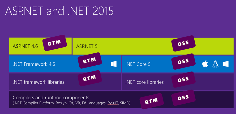 ... Visual Studio 2015 Visual. Visual Studio 2015 Express Release Date