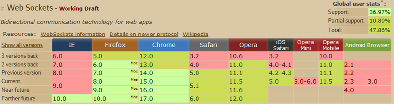 Table of Browsers and their support for Web Sockets