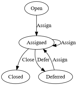 A state machine diagram describing the states a Bug can go through