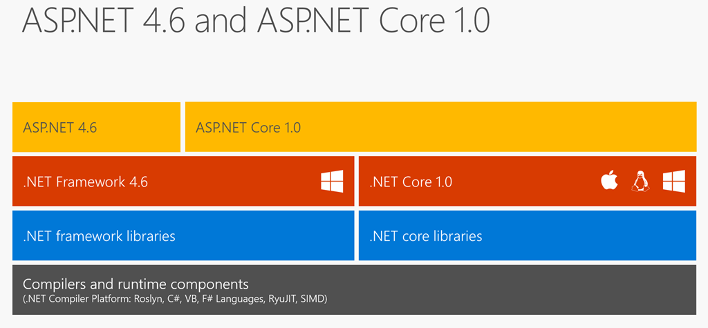 How to reference an existing .NET Framework Project in an ASP.NET ...