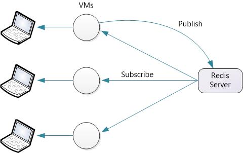 Redis Server managing SignalR state