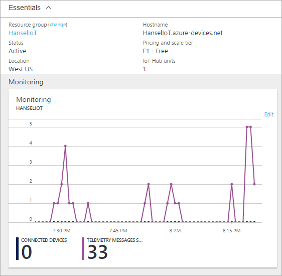 Azure IoT Hub has charts and graphs built in