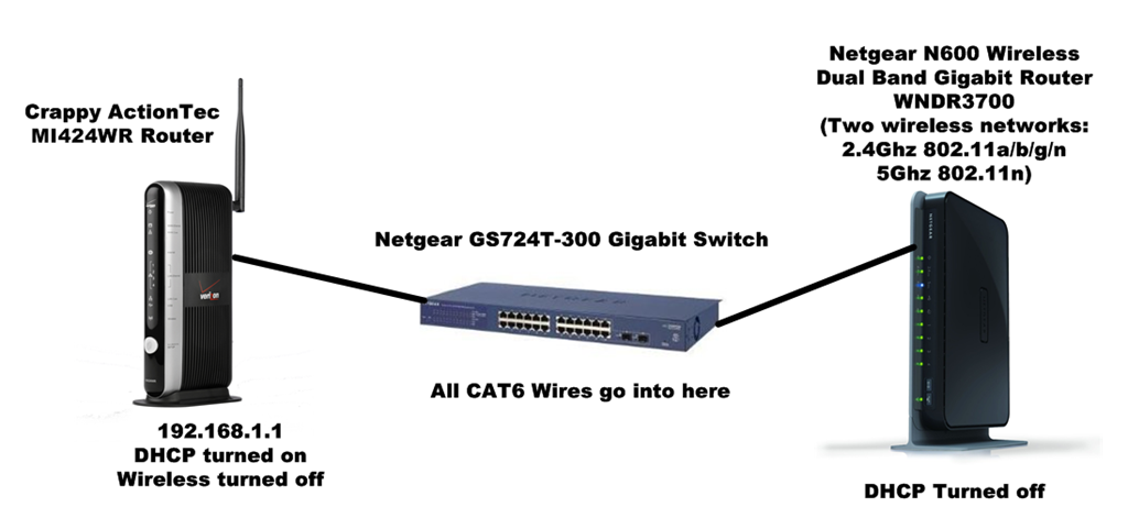 adding a netgear n600 wireless dual band gigabit router wndr3700 network diagram additional wireless router