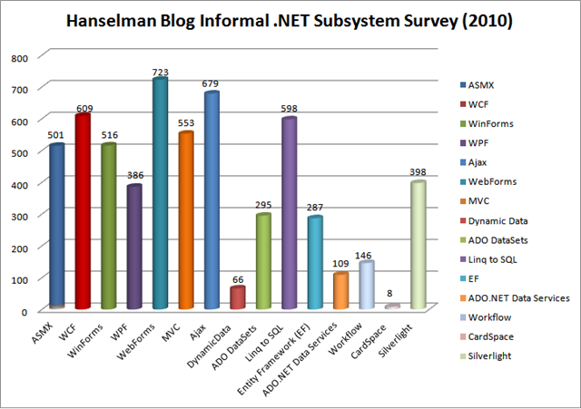 Hanselman Blog Informal .NET Subsystem Survey CHART - Updated 2010