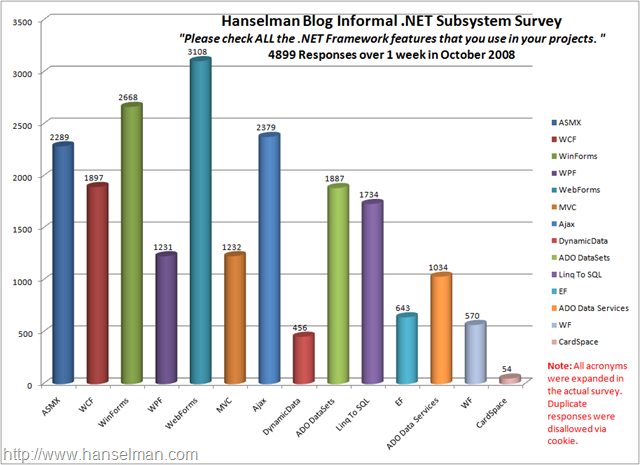 Hanselman Blog Informal .NET Subsystem Survey CHART - 2008