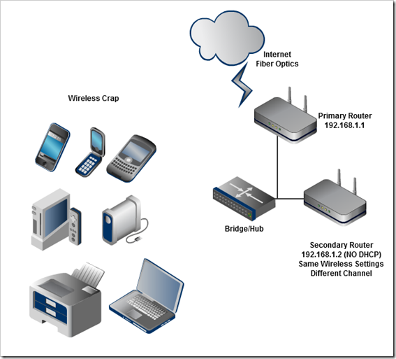 configuring two wireless routers one ssid network at diagramnotneeded