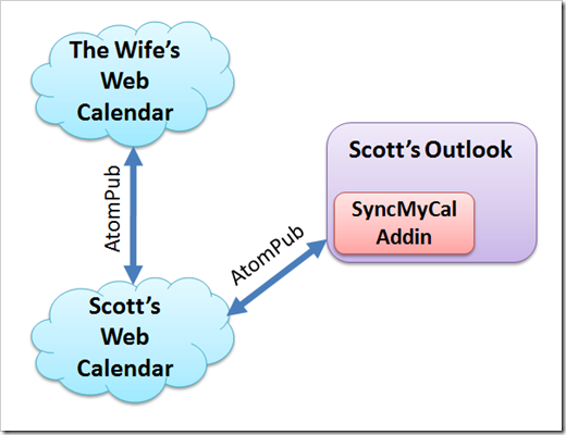 Diagram showing how my calendars sync
