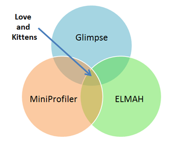Glimpse, MiniProfiler and ELMAH equals Love and Kittens (VENN DIAGRAM)