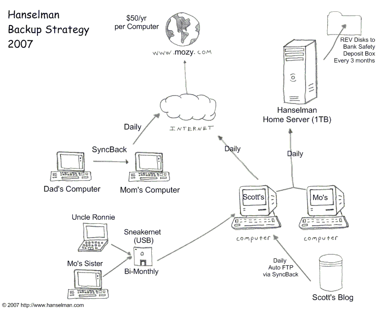 On Losing Data And A Family Backup Strategy Scott Hanselman - Server backup plan template