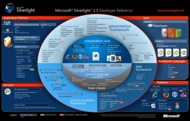 Diagram of the Silverlight 1.1 world