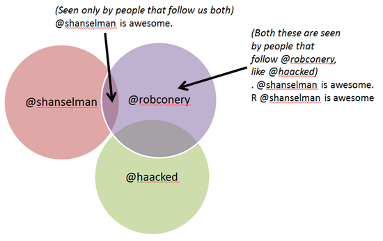 Venn Diagram showing the relationship between followers and their tweets
