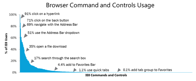 Browser Commands and Controls Usage