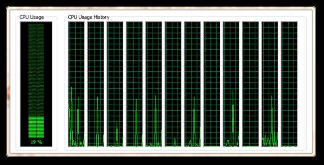 19% load across 12 processors