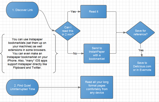 Workflow Flow Chart - sorry if you are blind. There&#39;s text about this soon.