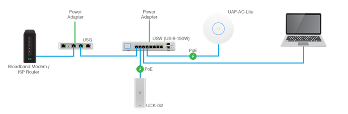 UniFi.beginner.950