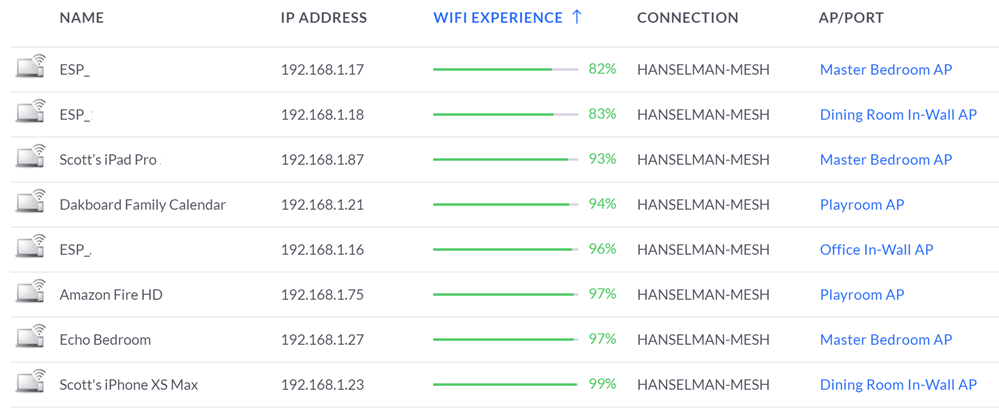 My devices as viewed in the UniFi controller