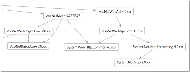 The ASP.NET NuGet Packages as viewed in a directed graph in the NuGet Package Visualizer