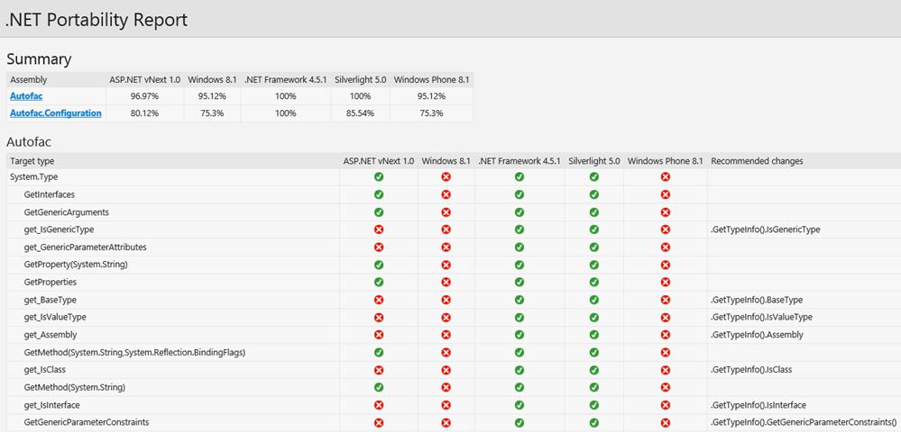 .NET Portability Report