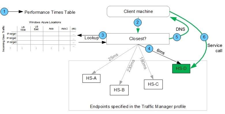 Azure Traffic Manager