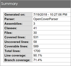 90.1% Line Coverage, 71.4% Branch Coverage