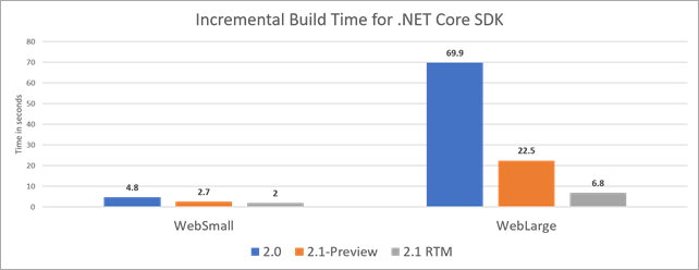 Build times as much as 10x faster  - incremental build core 2 1 sdk a3a82de0 0c10 423e ba3b a3f65215e996 - Major build speed improvements – Try .NET Core 2.1 Preview 1 today