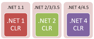 Diagram: .NET CLRs can live side by side