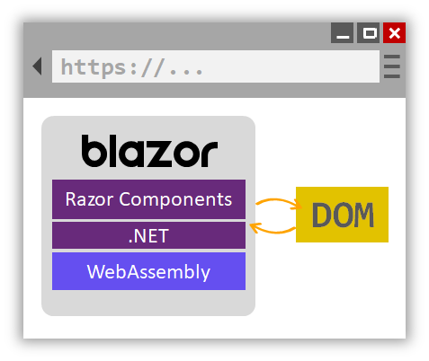 Blazor runs inside your browser, no plugins needed