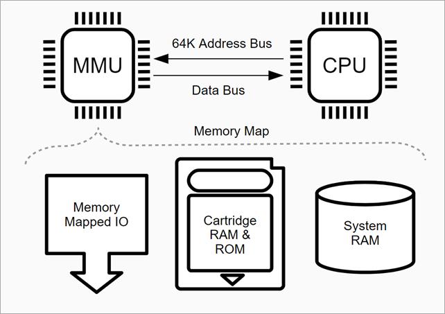 Address space diagram from https://ax-h.com/software/development/emulation/2017/12/03/emulating-the-gameboy-cpu-on-dot-net.html