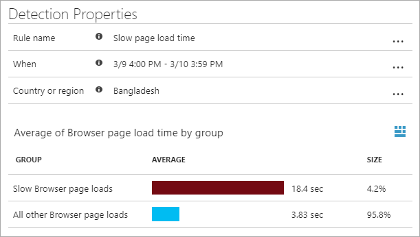 18.4 secs to load the page in Bangladesh