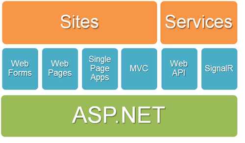 One ASP.NET Diagram