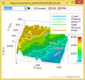 Topographical plot