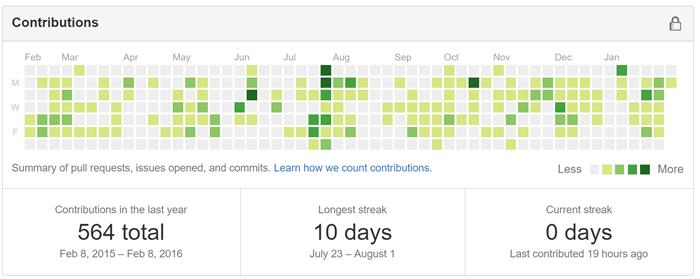 GitHub Activity Guilt and the Coder's FitBit - Scott Hanselman