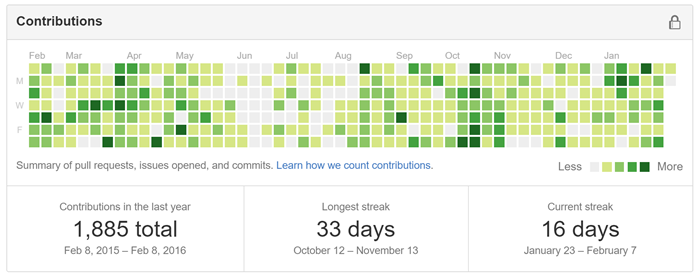 GitHub Activity Guilt and the Coder's FitBit - Scott Hanselman