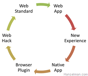 Native Pressures push the Web forward, The Web pressures Native Apps