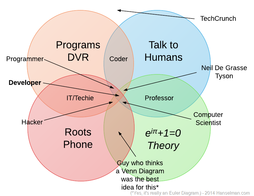 Coder Developer Hacker Programmer Venn