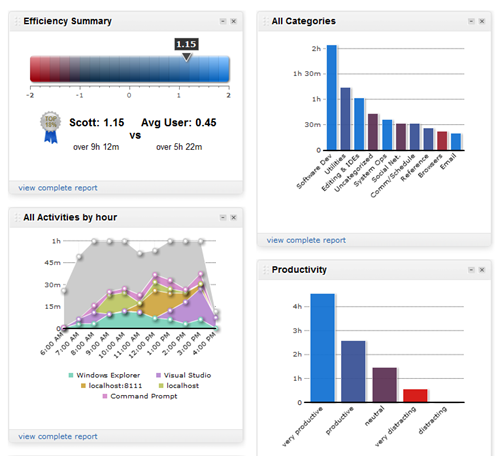 The RescueTime Dashboard with charts over each hour showing my productive time