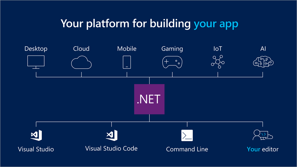 .NET ALL THE THINGS