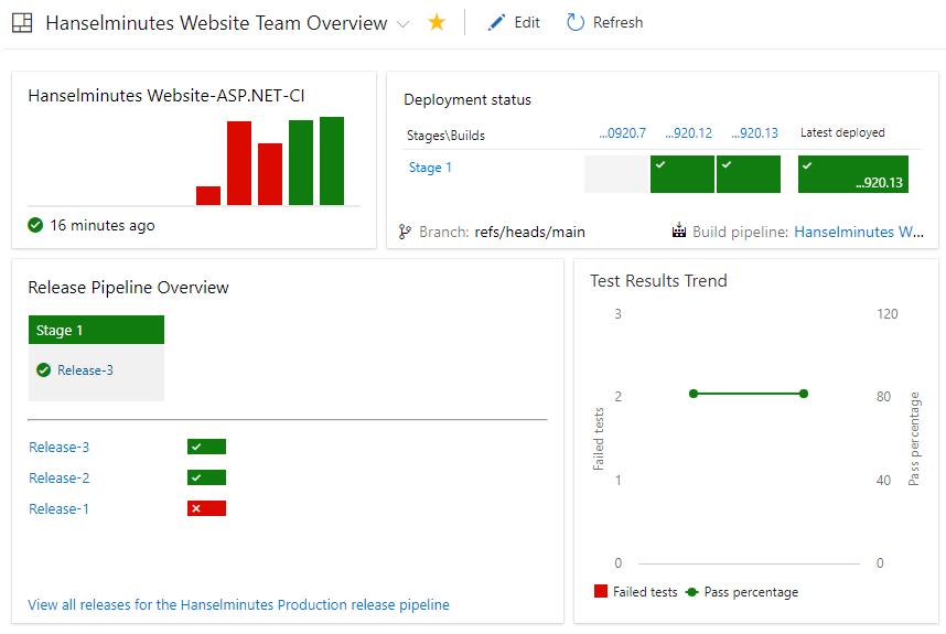 Azure Devops Continuous Build Deploy Test With Asp Net Core 2 2 Preview In One Hour Scott Hanselman