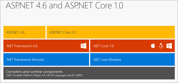 ASP.NET Core 1.0 runs on ASP.NET 4.6 nicely