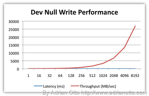 From http://adrianotto.com/2010/08/dev-null-unlimited-scale/